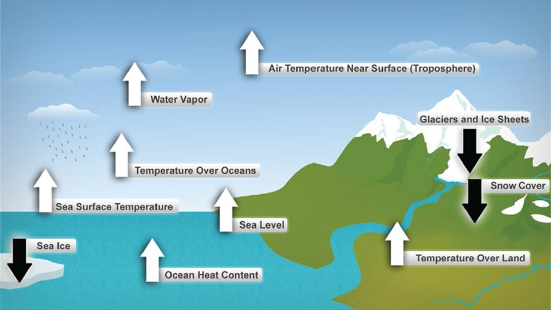 Ten Indicators of a Warming World