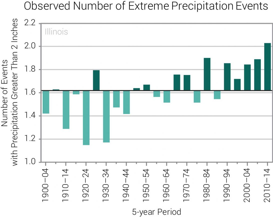 Observed Number of Extreme Precipitation Events